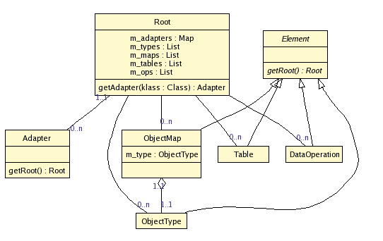 detailed class diagram