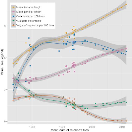 Evolutionary polynomial regression