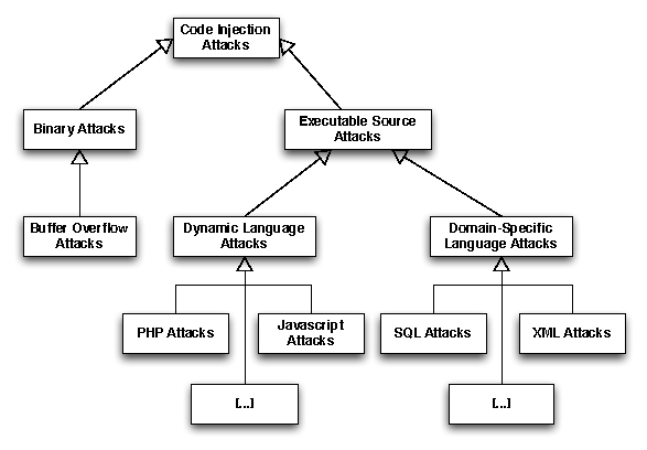 Countering Code Injection Attacks A Unified Approach