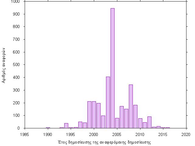 αριθμοί διπλωμάτων ευρεσιτεχνίας UK