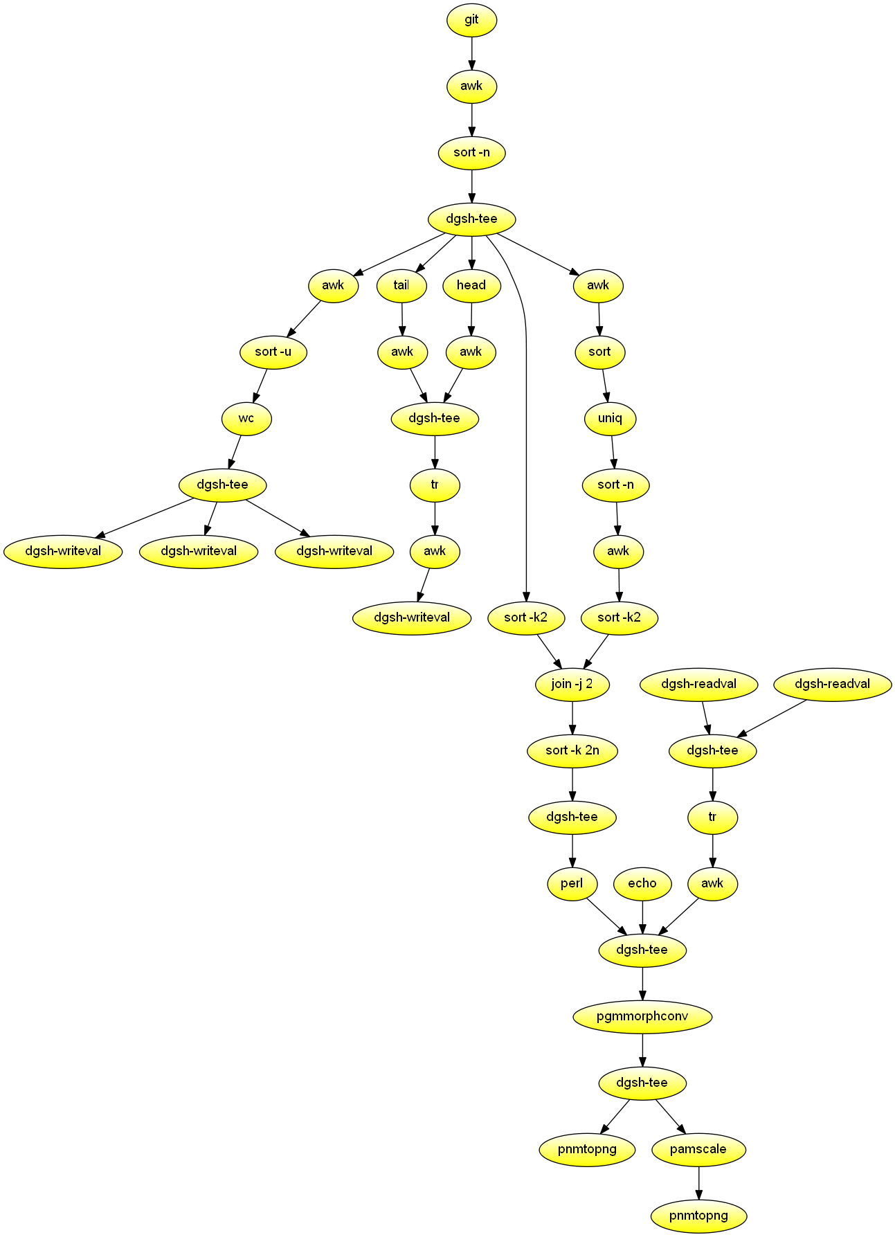 dgsh — directed graph shell